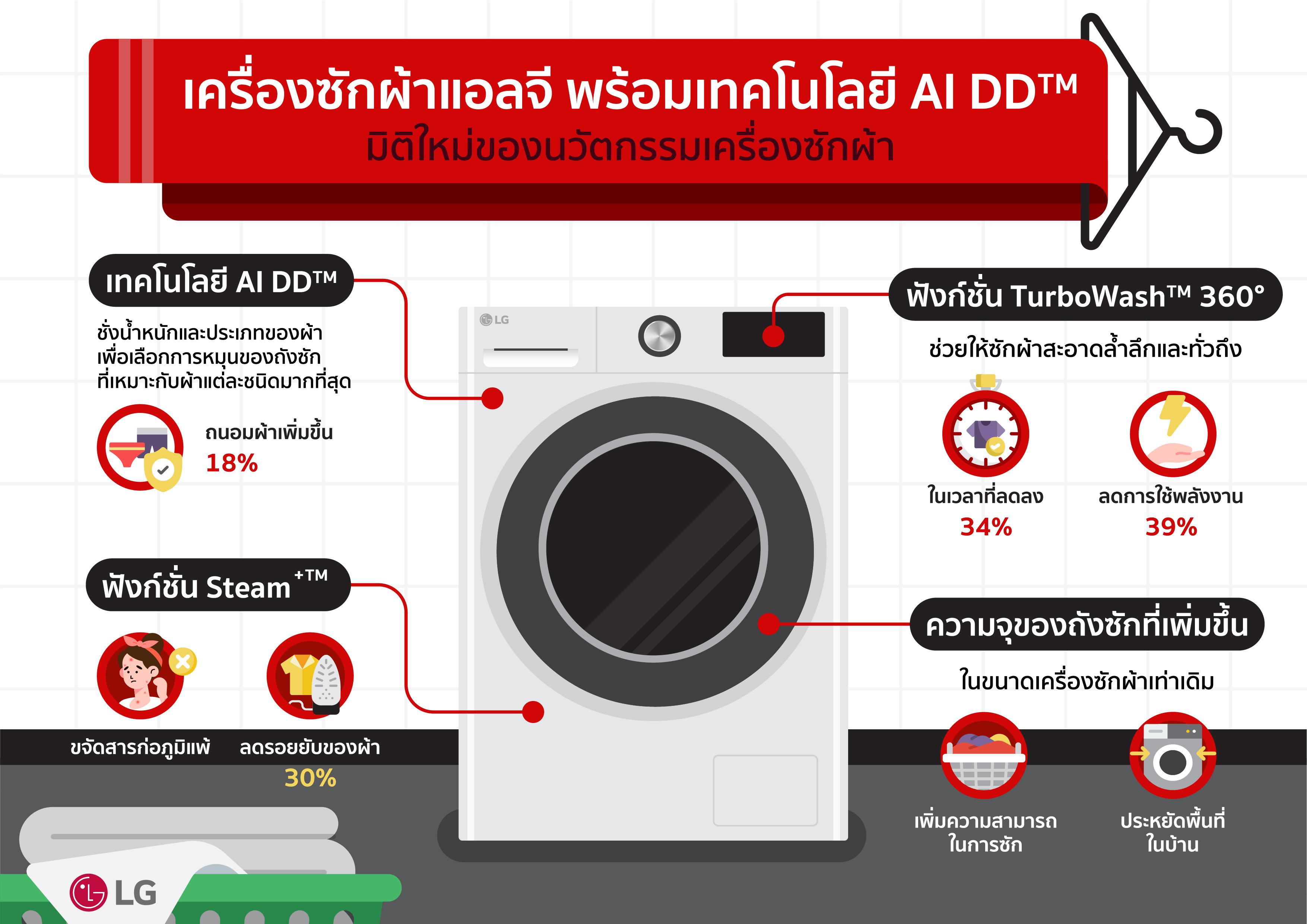 แอลจีโชว์ความล้ำแห่งนวัตกรรมเครื่องซักผ้า เปิดตัวรุ่นใหม่พร้อม AI เสริมประสิทธิภาพการซักล้ำลึก อ่อนโยน รวดเร็วในถังเดียวด้วยเทคโนโลยี AI DD™